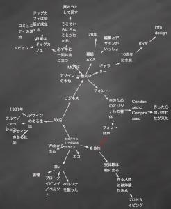 HCD-Netサロン|プレゼンテーションのメモ